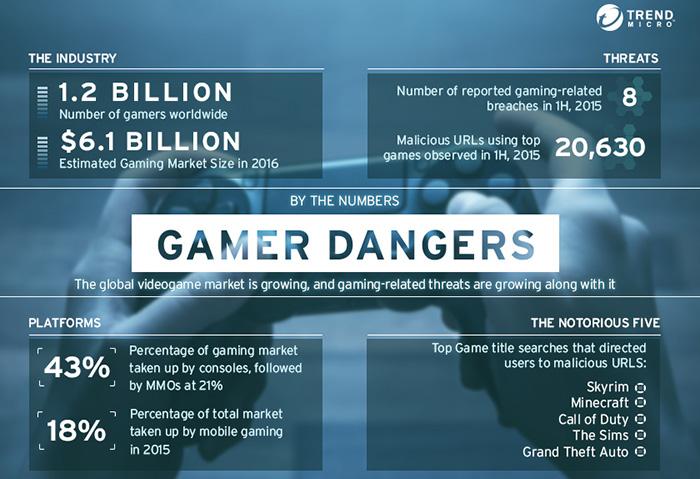 video game industry numbers