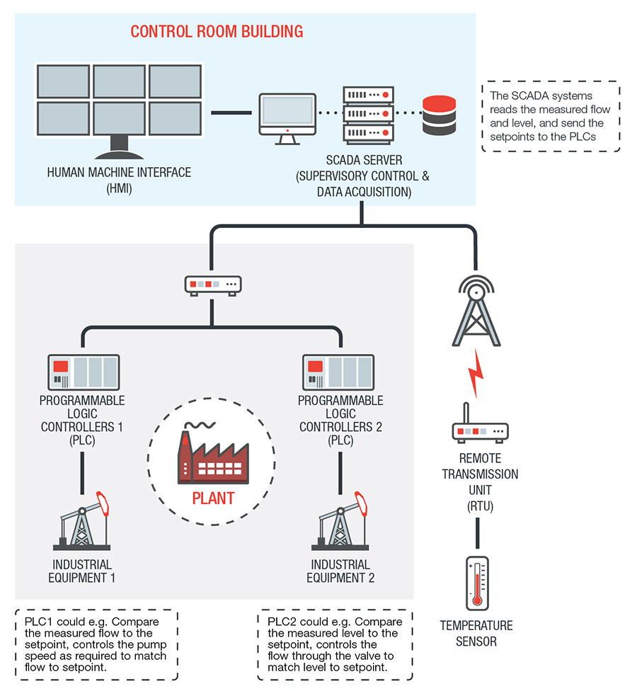 Industrial Control System Definition Trend Micro Usa