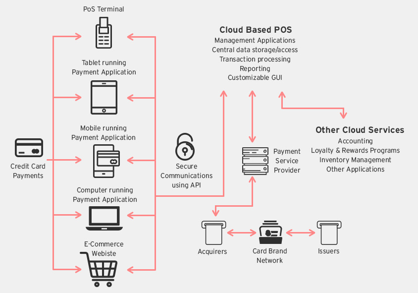 Credit Card Application >> Next-Gen Payment Processing Architectures - Security News - Trend Micro USA