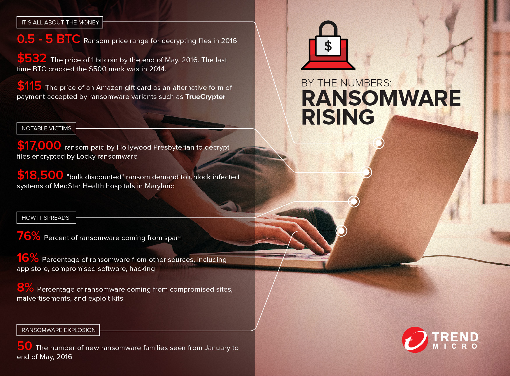 http://documents.trendmicro.com/images/TEx/infographics/by-the-numbers-ransomware-rising.jpg