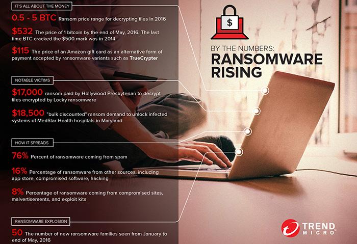 ransomware rising