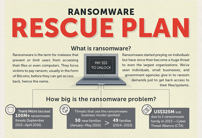 Ransomware 101: What, How, and Why - Security News - Trend Micro USA