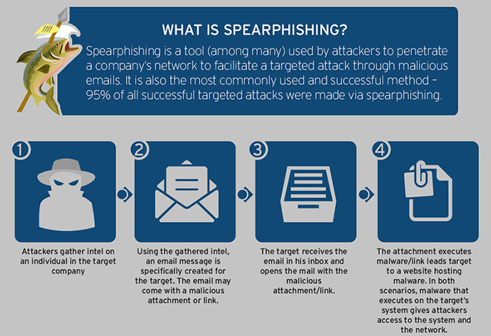 spear-phishing-targeted-attacks