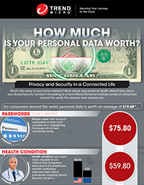 How much is your data worth?