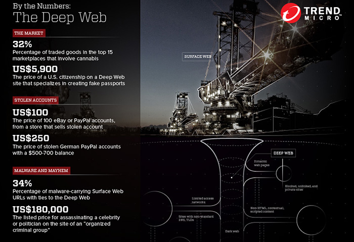 By The Numbers The Deep Web Security News Trend Micro Usa