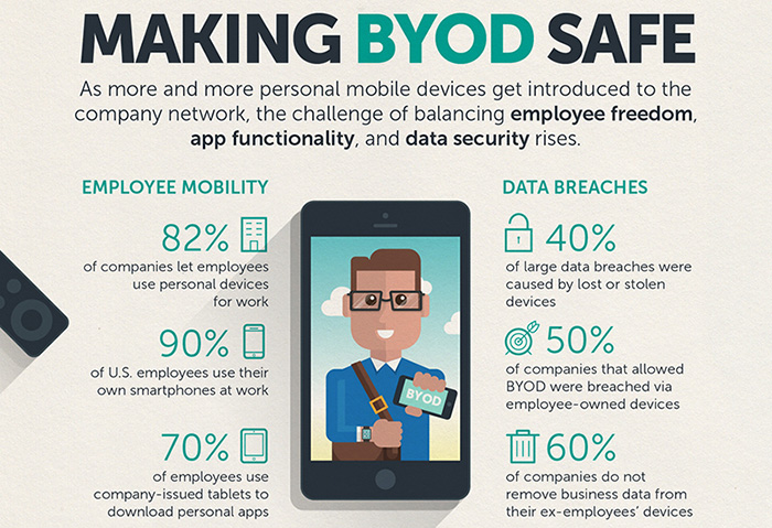 Making BYOD safe