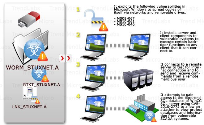 STUXNET Malware Targets SCADA Systems - Threat Encyclopedia
