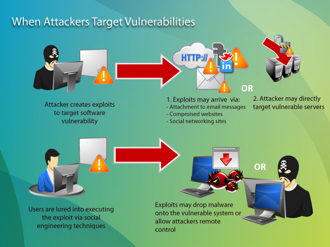 attacks and vulnerabilities A vulnerability with one or more known instances of working and fully implemented attacks is classified as an exploitable vulnerability—a vulnerability for which an exploit exists the window of vulnerability is the time from when the security hole was introduced or manifested in deployed software, to when access was removed, a security fix.