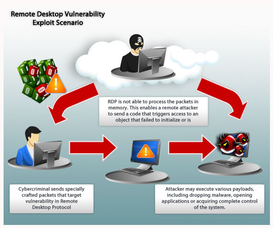 The Importance of MS12-020: Remote Desktop Sessions at Risk - Threat