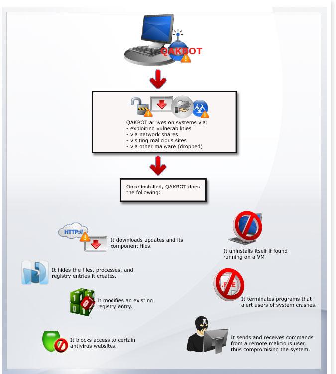 QAKBOT: A Prevalent Infostealing Malware - Threat Encyclopedia