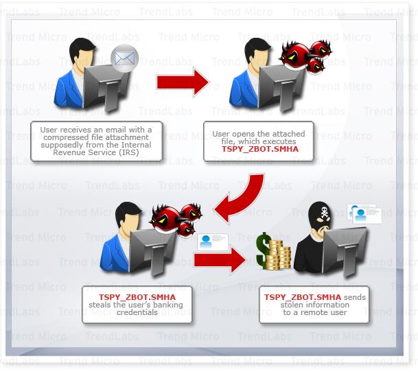Social Engineering Facilitates Tax Season Malware Attacks - Threat ...