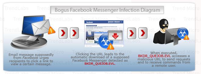 Web Attacks Threat Encyclopedia Trend Micro Tr