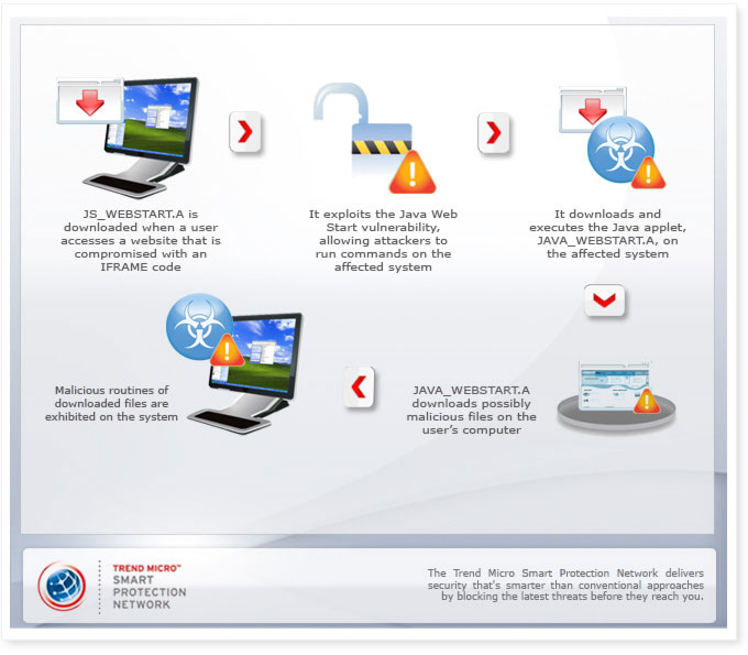 Oracle Java Application Drive-By Web Attack - Threat Encyclopedia