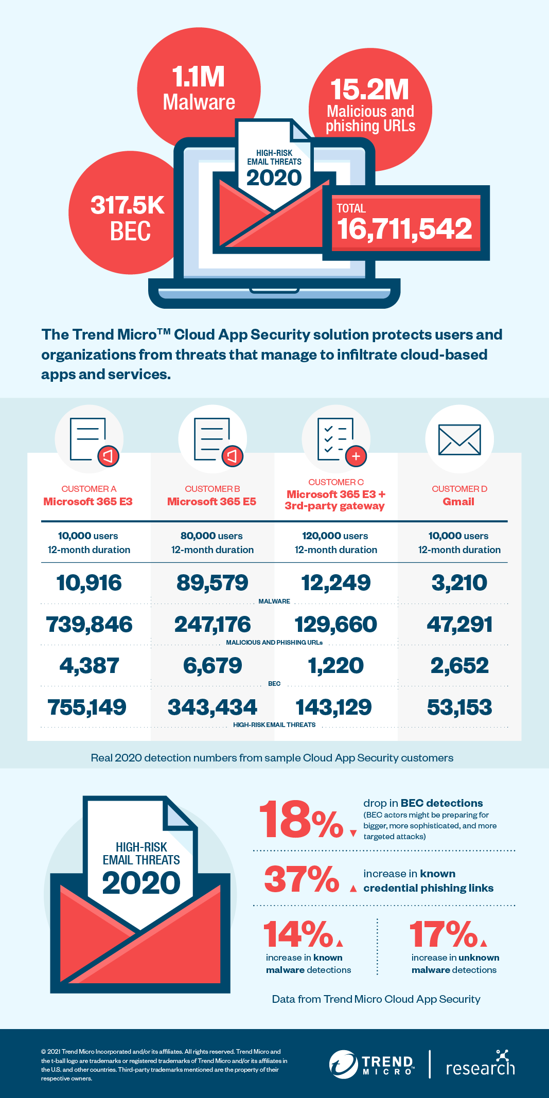 An infographic of the email threat landscape of 2020 by Trend Micro Cloud App Security