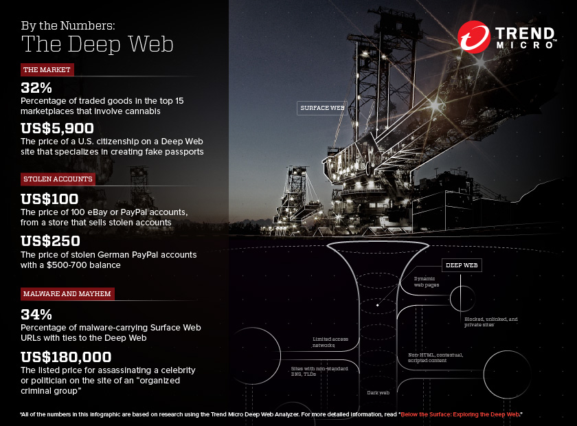 by the numbers: the deep web