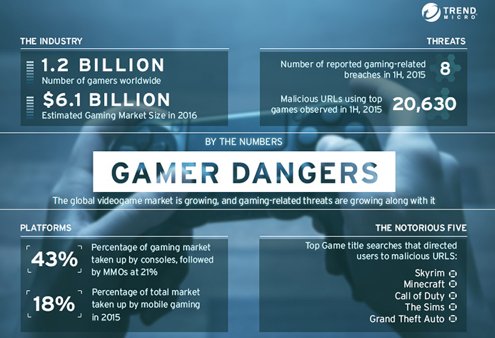 video game industry numbers