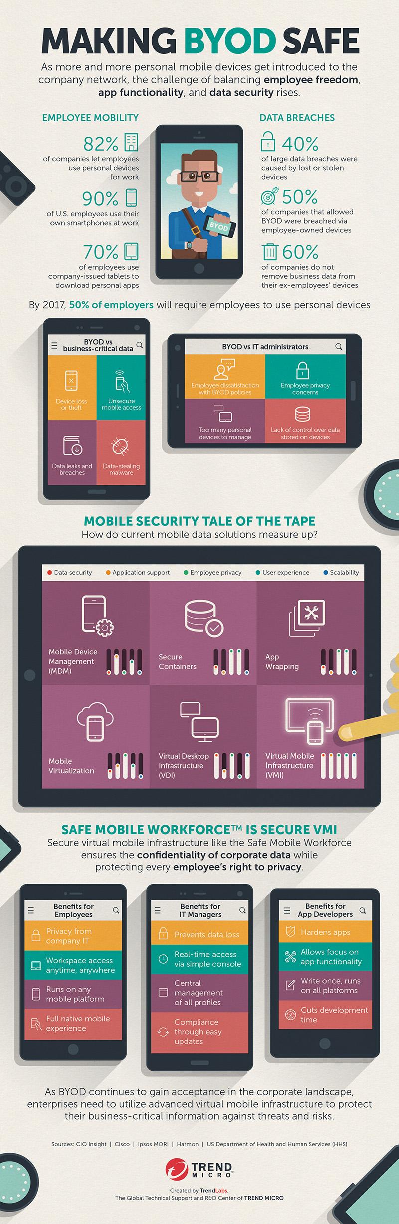 Making BYOD safe