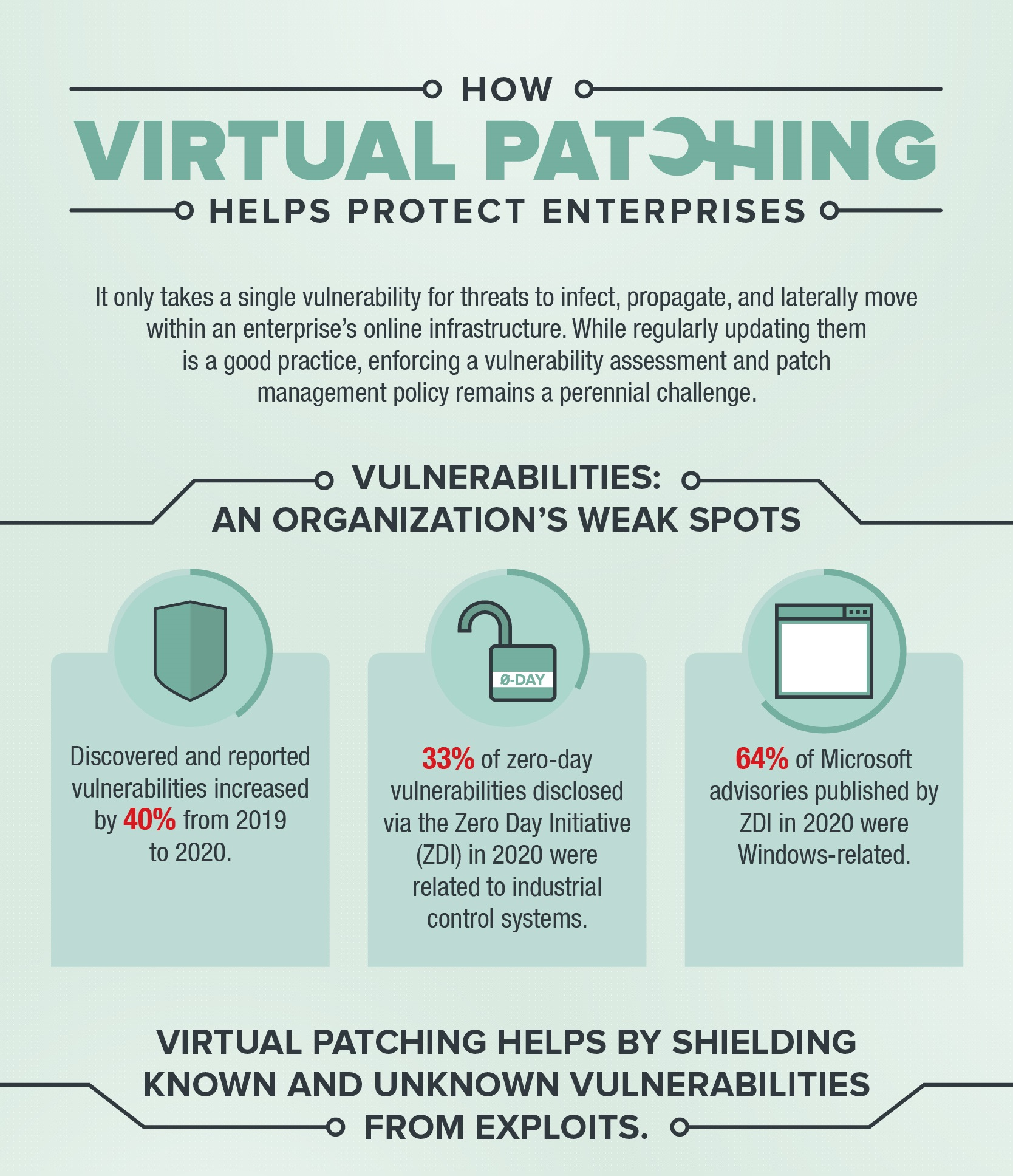 Security 101: Virtual Patching