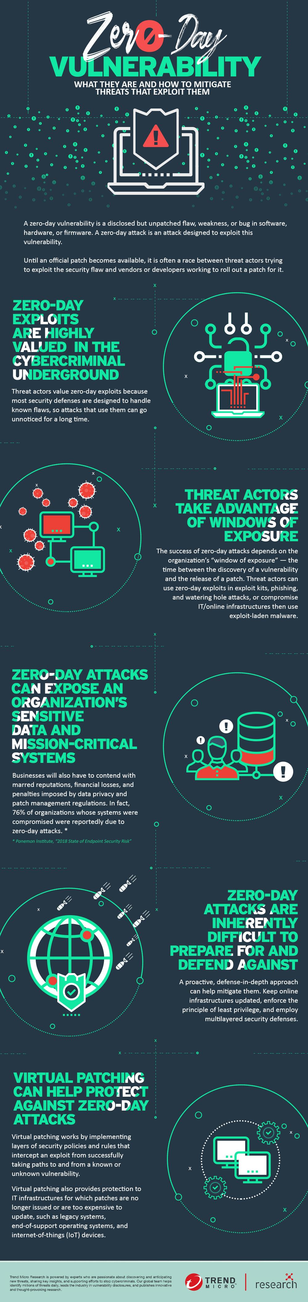 Security 101: Zero-Day Vulnerabilities and Exploits