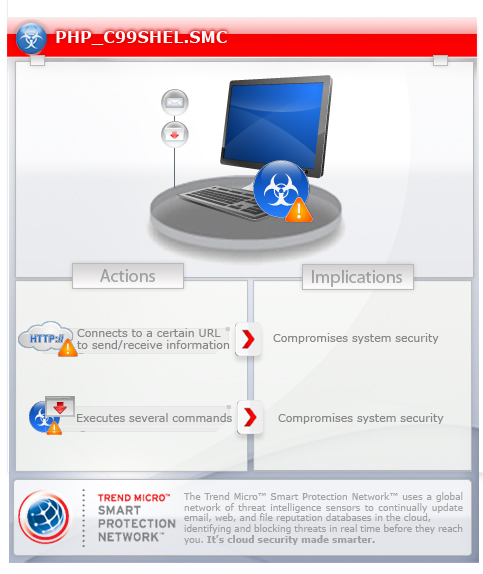 phpc99shelsmc threat encyclopedia trend micro usa