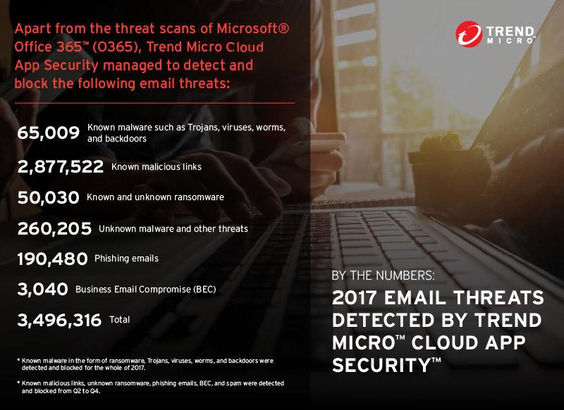 趨勢科技如何攔截 340 萬個高風險威脅,提升 Office 365 安全?
