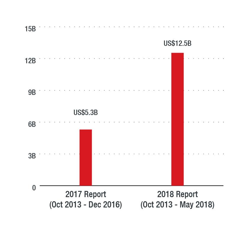 Trend Micro Cloud App Security Report 2018: Advanced