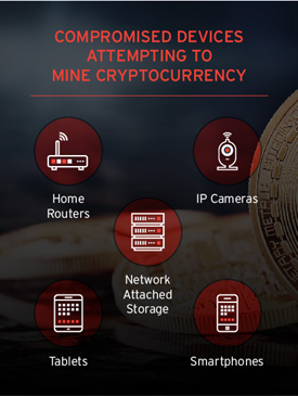 Crypto Device List