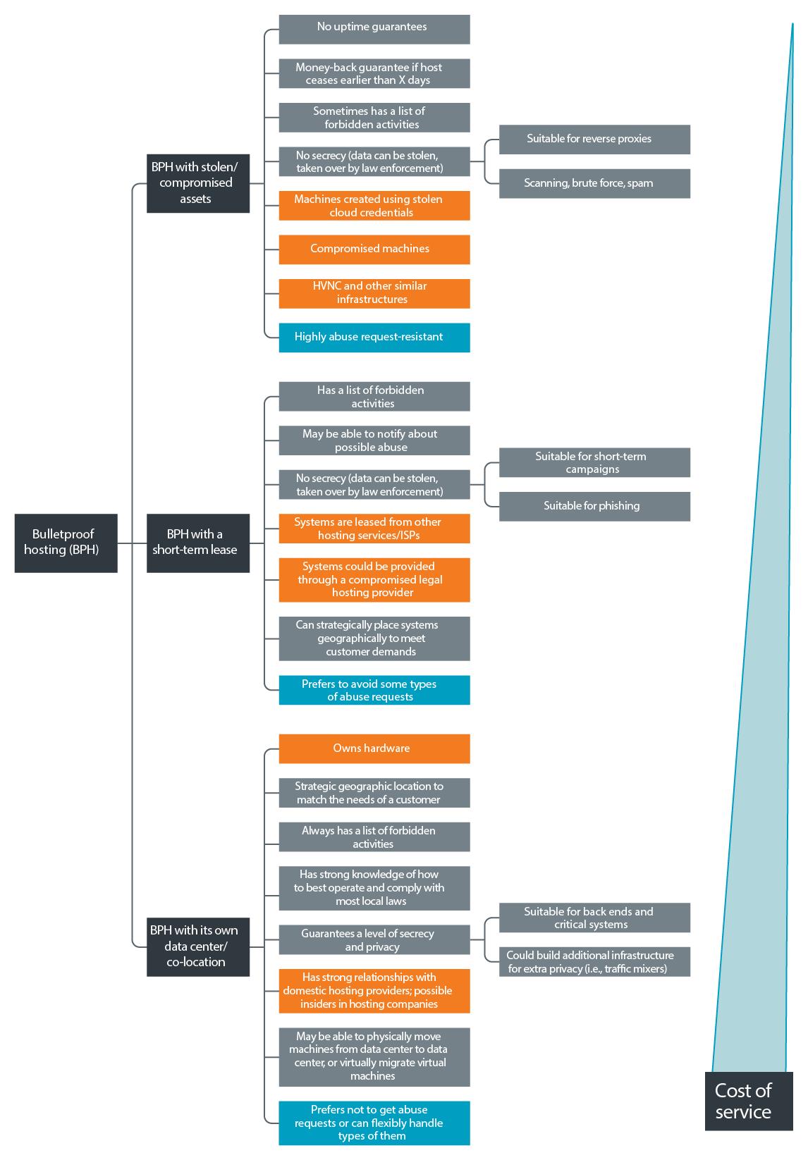 Breakdown of BPH hosting providers