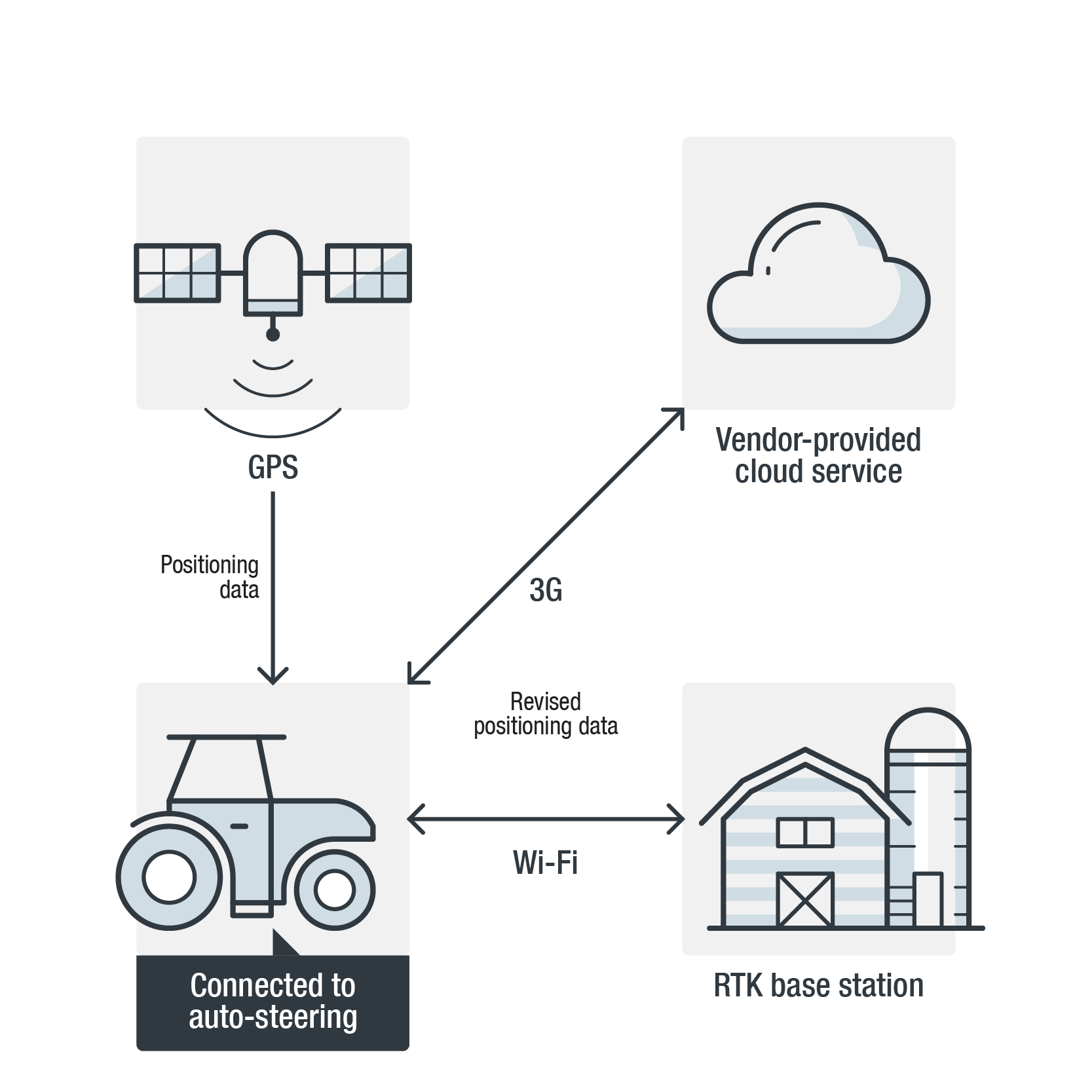 Cultivating Security in the Food Production Industry: Nipping IoT