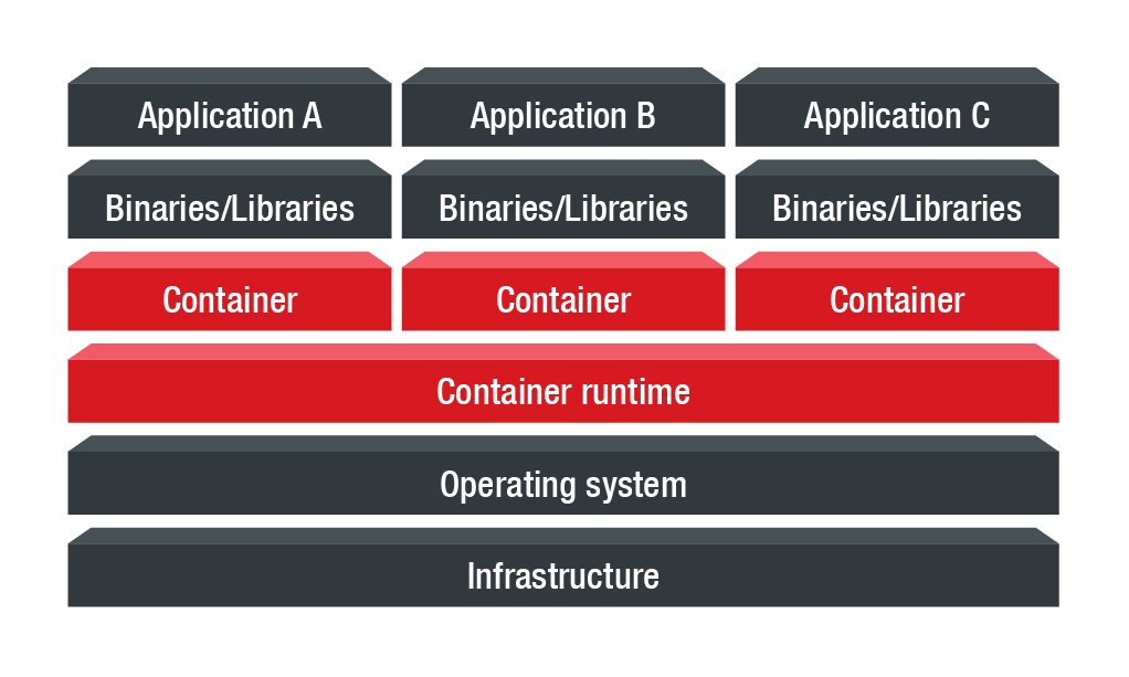 Container - Definition - Trend Micro USA