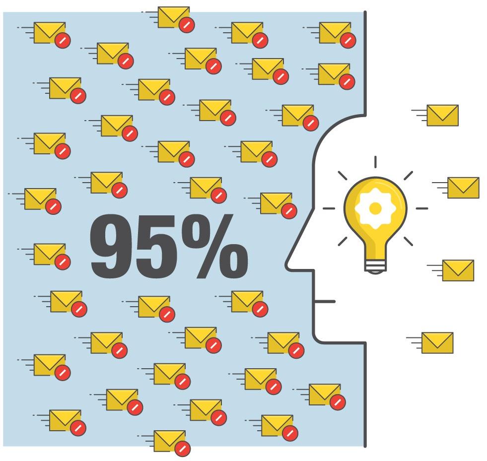 機器學習與其他垃圾郵件防護方法結合, 能有效攔截大約 95% 的垃圾郵件。