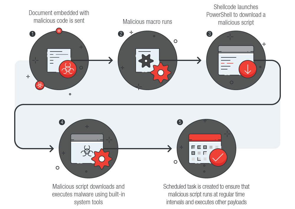 Risks Under the Radar: Understanding Fileless Threats