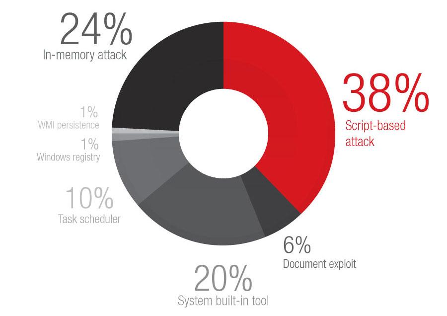無檔案式威脅每月攔截數量:根據趨勢科技 Smart Protection Network™ 全球威脅情報網的資料 (2018 年 1 月至 2019 年 6 月)。