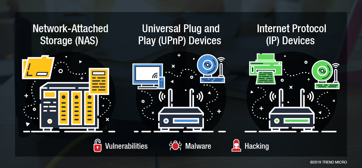 home network security IoT vulnerabilities malware hacking