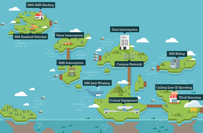 Islands of Telecoms: Risks in IT