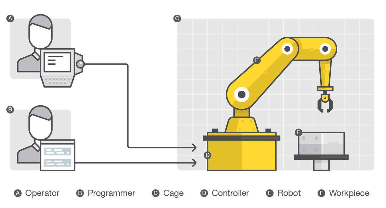 Rogue Robots  Testing The Limits Of An Industrial Robot U2019s
