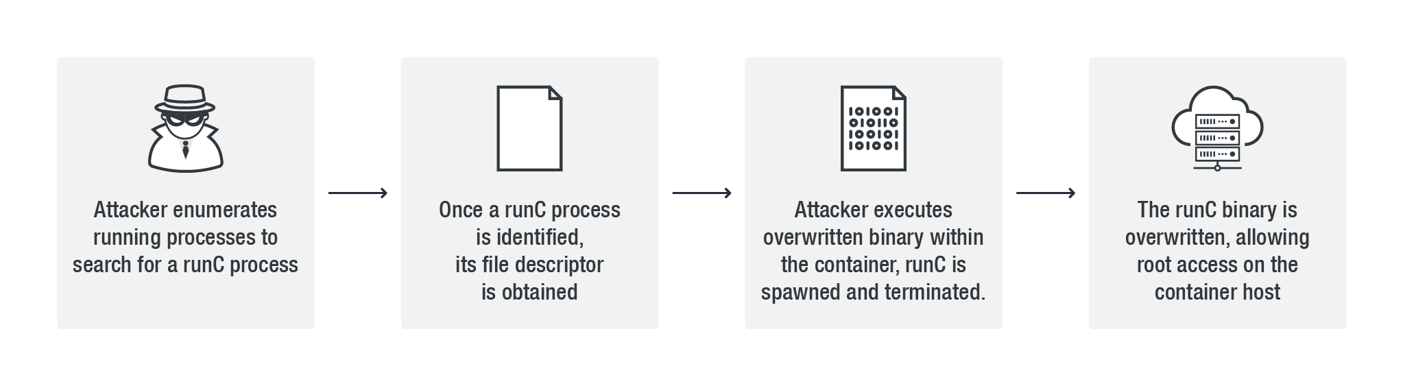 CVE-2019-5736: RunC Container Escape Vulnerability Provides Root