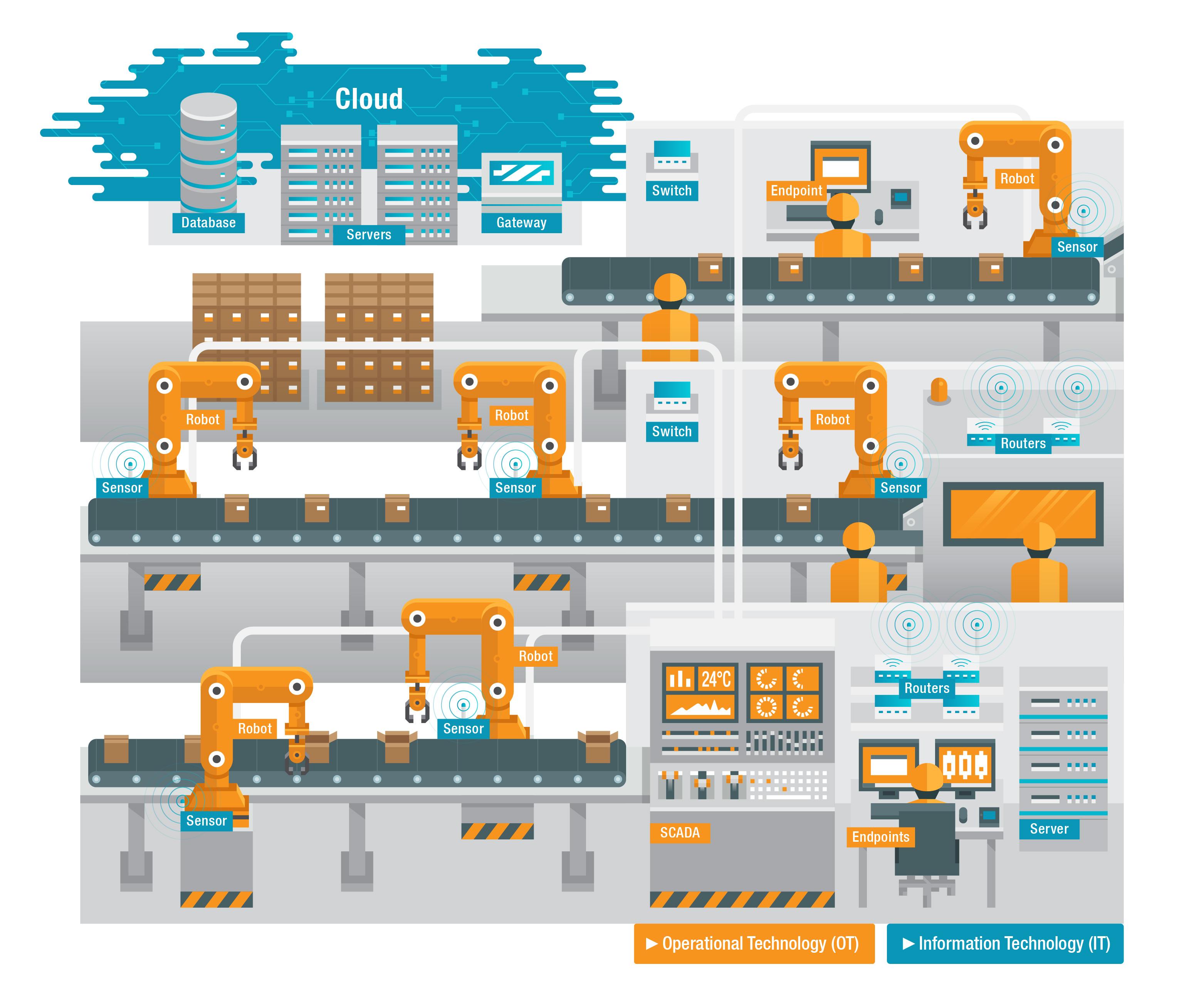 ioot smart factory