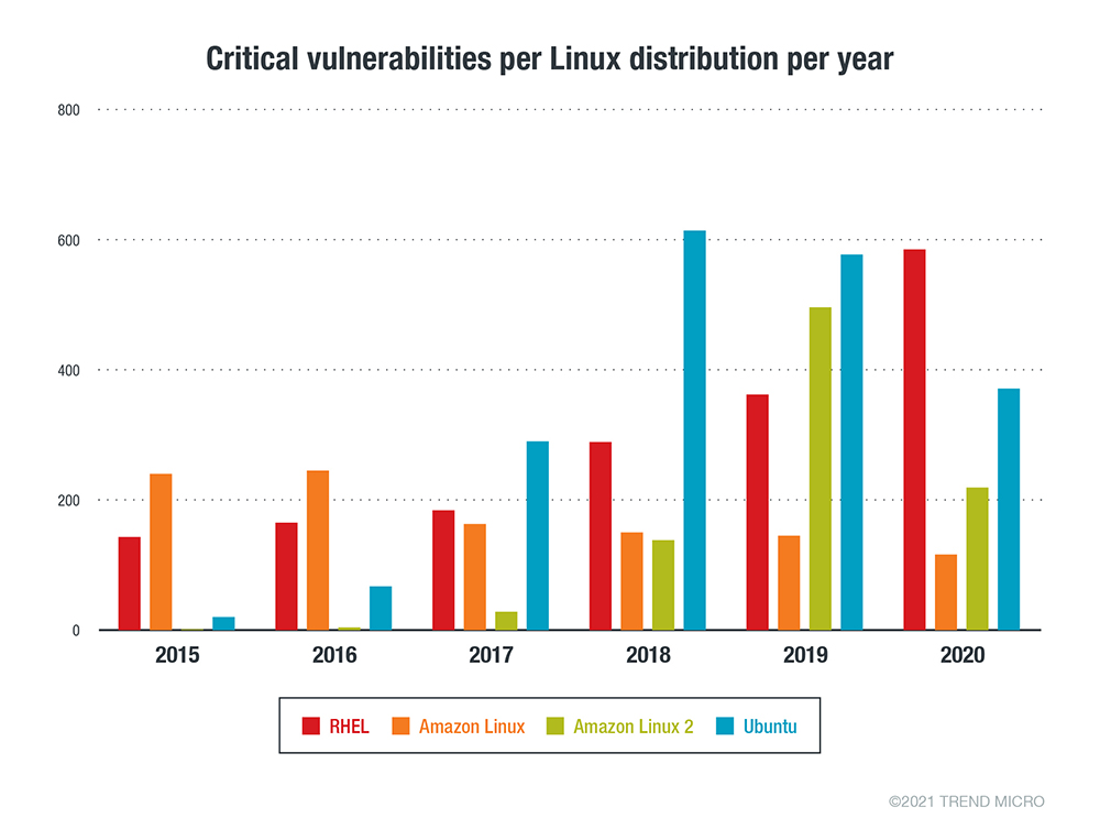 The number of Critical security advisories issued per Linux vendor or distribution per year from January 1, 2015 to December 31, 2020
