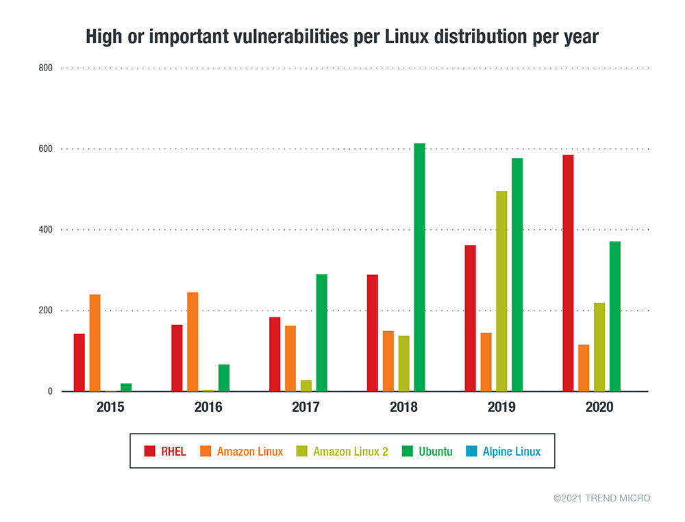 The number of Important/High security advisories issued per Linux vendor or distribution per year from January 1, 2015 to December 31, 2020