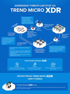 Addressing Threats Like Ryuk via Trend Micro XDR
