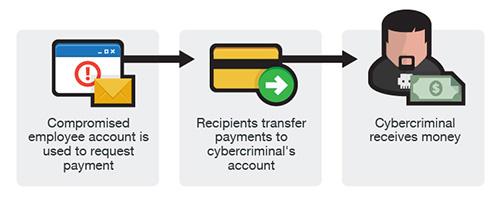 認識變臉詐騙/BEC- (Business Email Compromise) 商務電子郵件詐騙與防禦之道