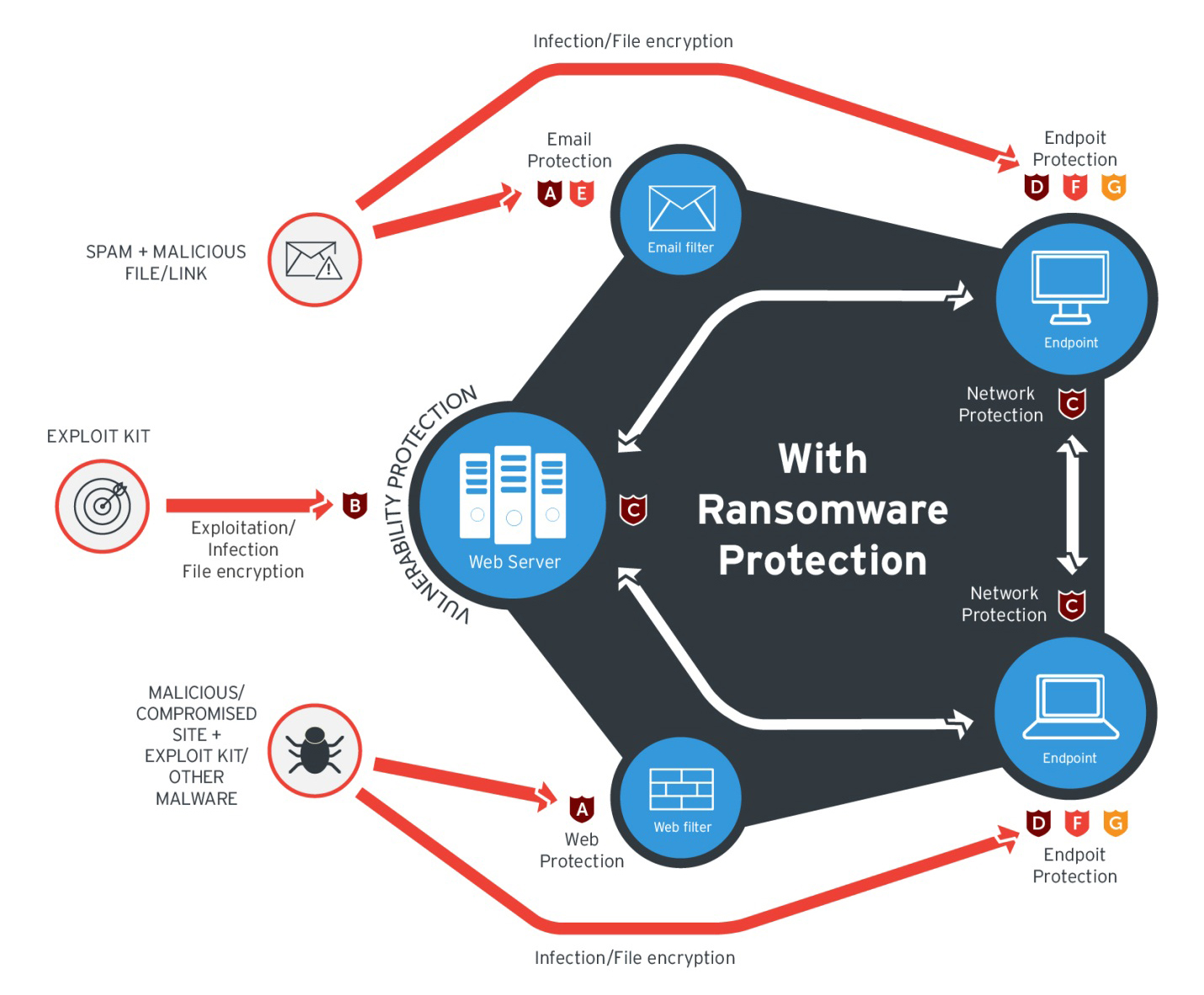 Best Practices: Ransomware - Security News - Trend Micro USA