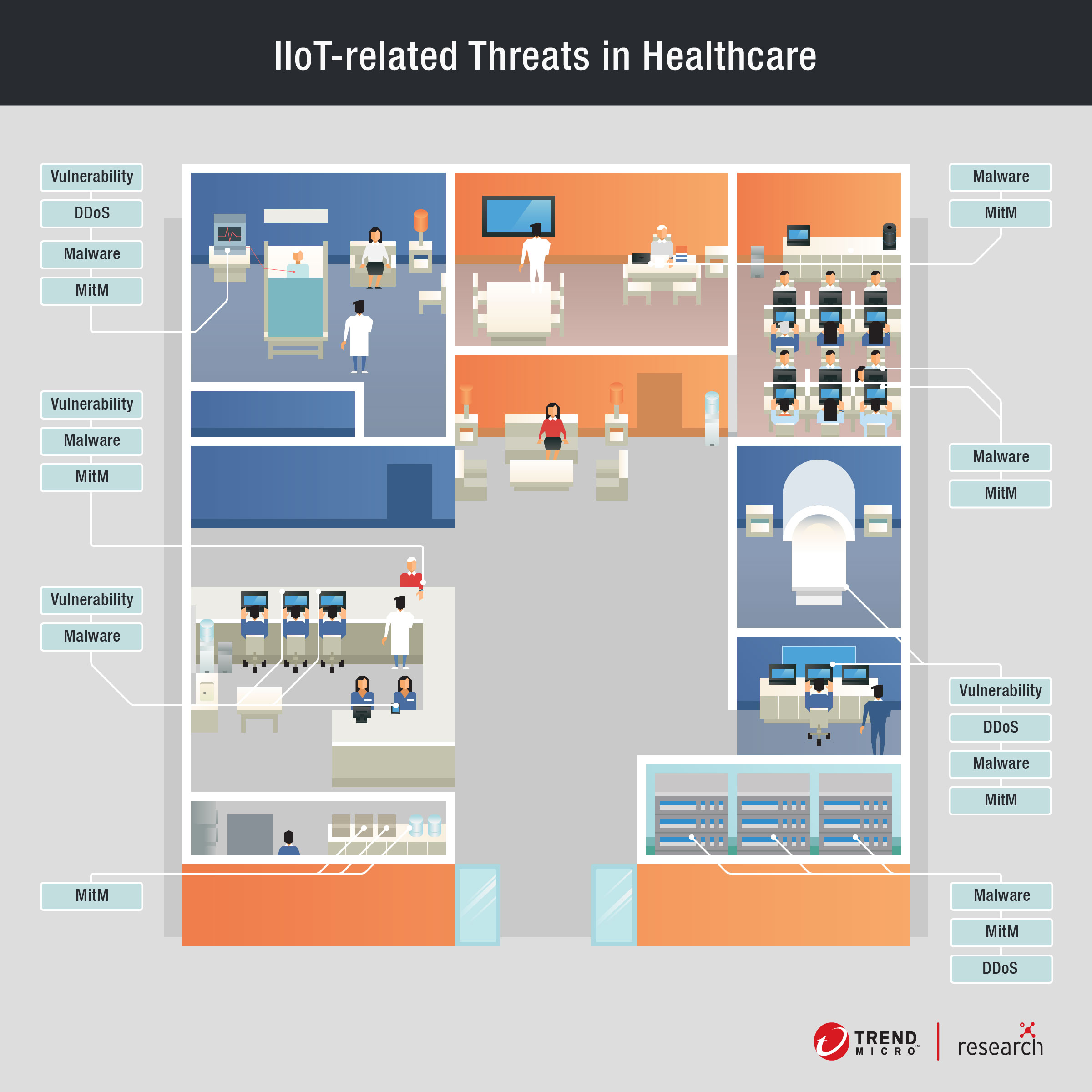 Addressing IIoT Risks in Healthcare