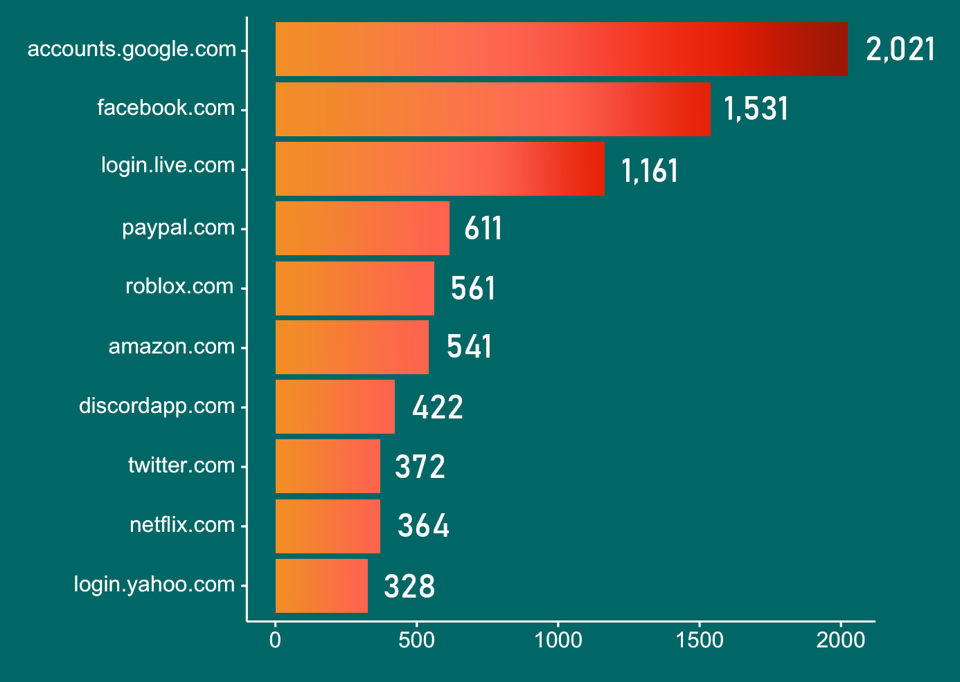 These are the top 10 sites with the most stolen credentials according to a sample dataset that we analyzed. Google tops the list, followed by Facebook, Microsoft, and PayPal respectively.