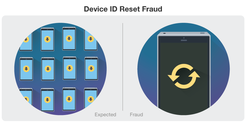 device id reset fraud