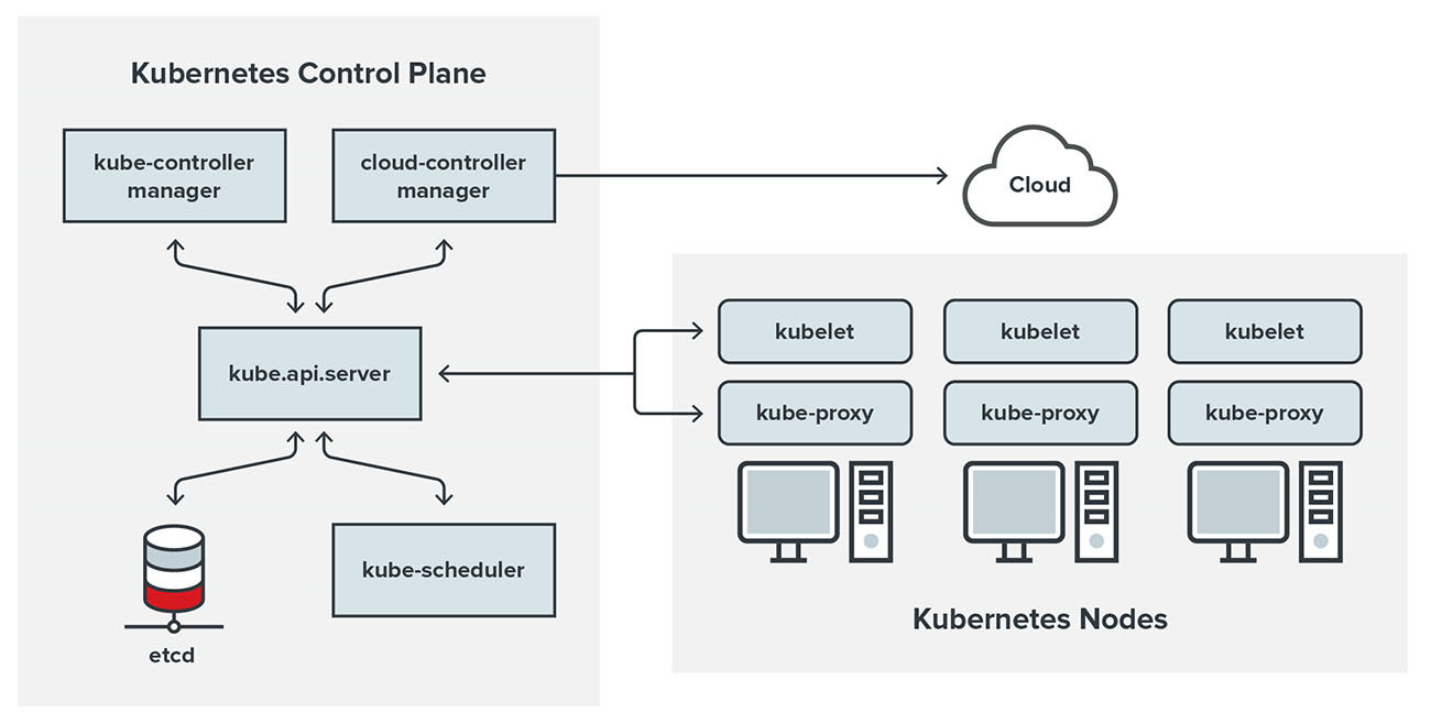 A diagram of a Kubernetes cluster and its components