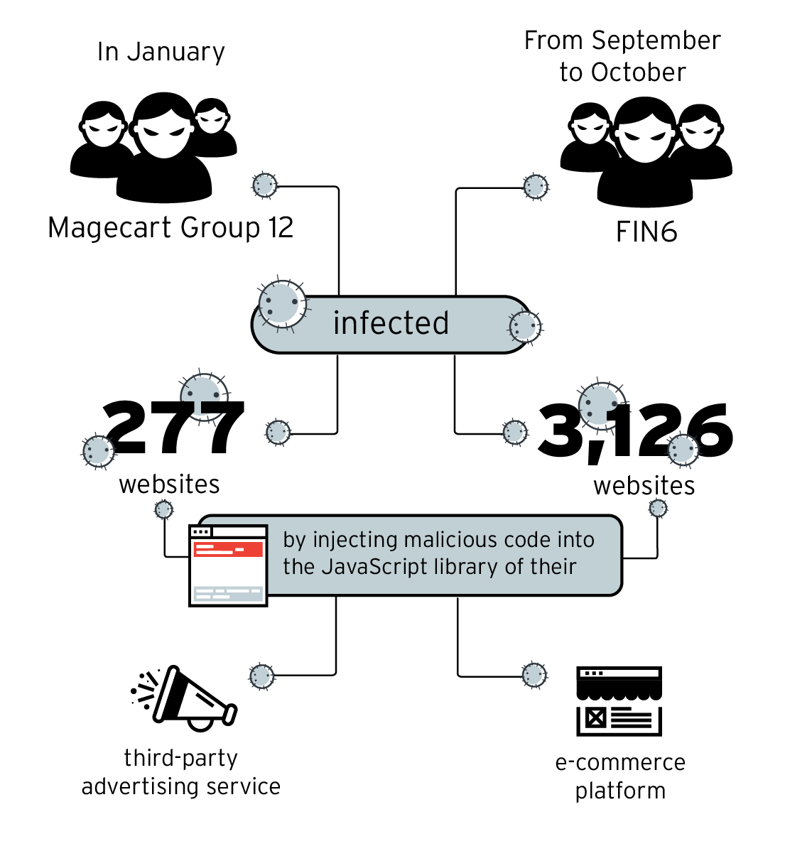 E-commerce site compromise campaigns perpetrated by Magecart Group 12 and FIN6 in 2019