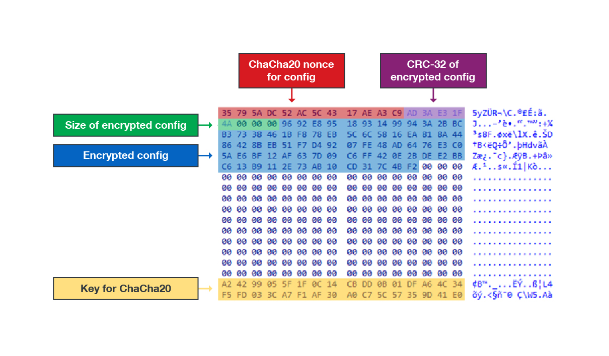 The locations of StealthVector's encrypted configuration and ChaCha20 key information