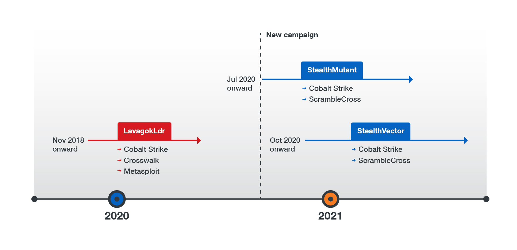 A timeline of Earth Baku's previous campaign and its new campaign